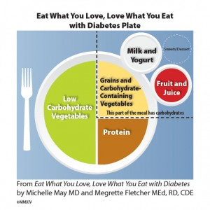 How do you use MyPlate when you have diabetes? - Am I Hungry?