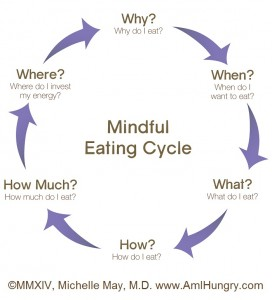 Am I Hungry Mindful Eating Cycle with Copyright