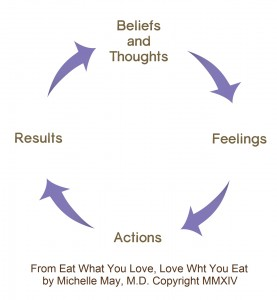 Thoughts Feelings Actions Results