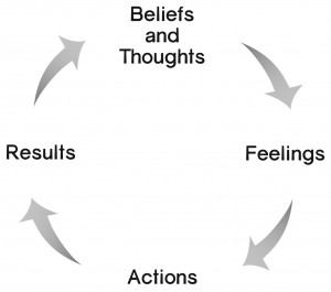 Thoughts Feelings Actions Results cycle to change your mindset