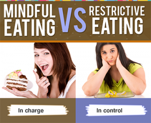 Mindful Eating vs Restrictive Eating