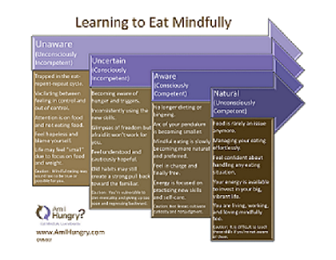 Learning to Eat Mindfully - graphic - sm