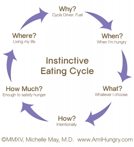 Am-I-Hungry-Instinctive-Eating-Cycle