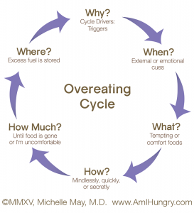 Am-I-Hungry-Overeating-Cycle