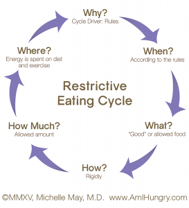 Am-I-Hungry-Restrictive-Eating-Cycle