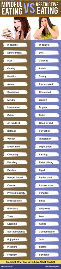 Mindful Eating vs Mind FULL Eating