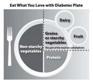 diabetes plate