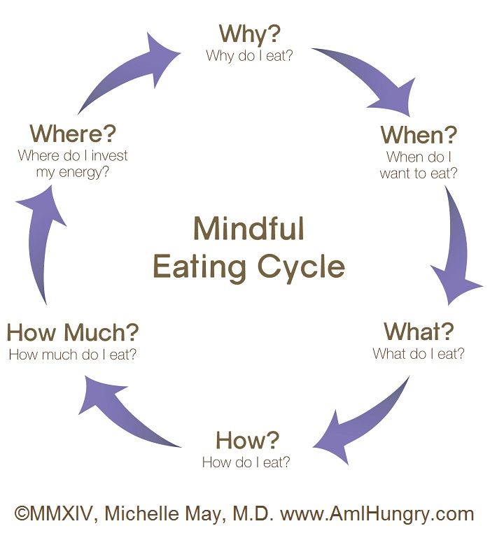 mindful-eating-cycle-to-solve-your-eating-challenges