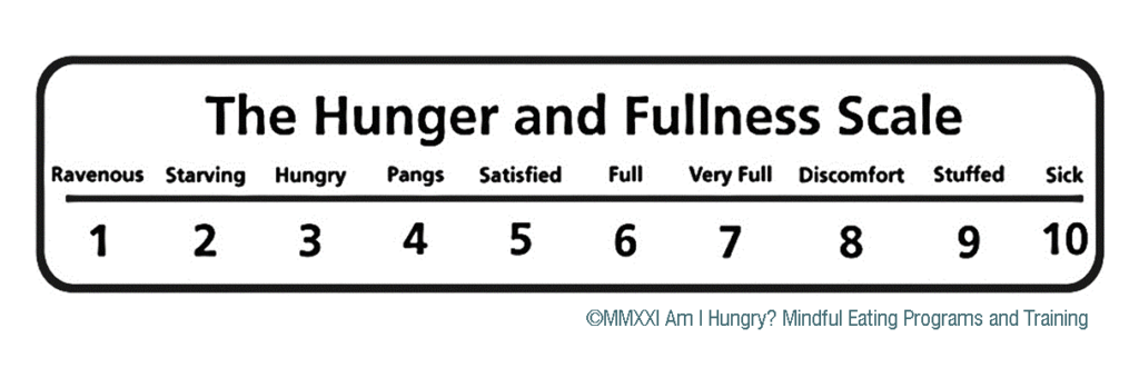 Hunger and Fullness Scale to relearn to trust your body wisdom