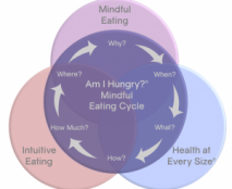 Am I Hungry, Intuitive Eating, HAES